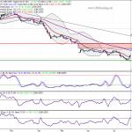 [Trading-Idee] Commerzbank